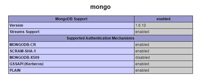 Working with PHP and MongoDB - Databases, PHP Articles - PHPBuilder